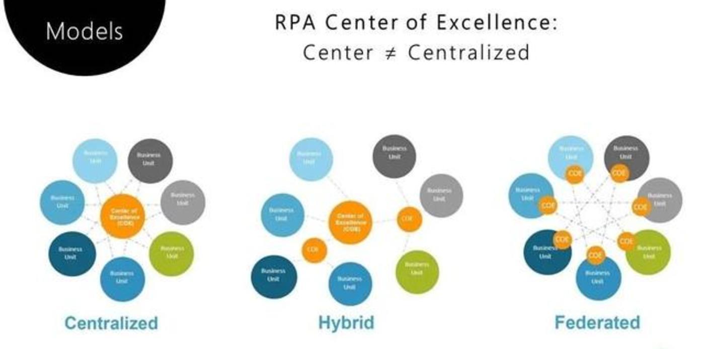 RPA 卓越中心的三种组织结构模型