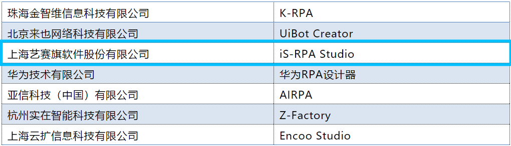 """2021RPA 创新产业峰会""顺利召开,艺赛旗产品全国首批获得 3+ 级别!十家优秀案例获奖!"