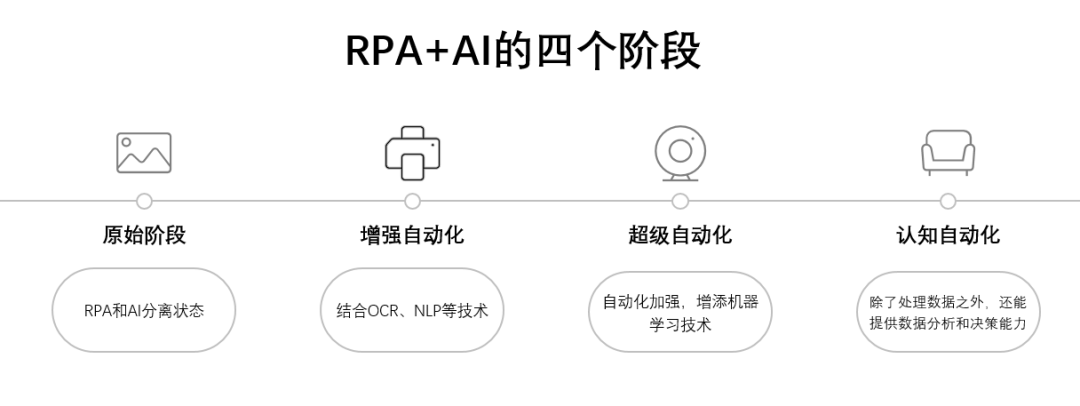 "RPA 市场风起云涌,""入局""到""突破""如何应对时代变革?"
