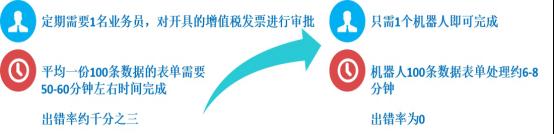 艺赛旗财务机器人应用场景集锦系列(五)