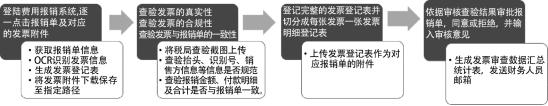 【课题研究(深度)】《财务机器人风险与控制研究》(2)之财务机器人应用总结分析篇
