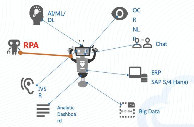 AI 引入目的是什么,作为 CIO 首要考虑的用户体验五大趋势