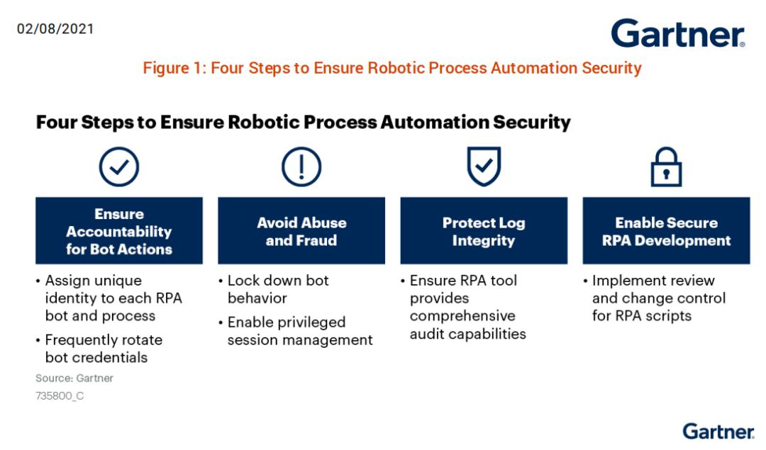 前瞻 | Gartner: 确保 RPA 实施安全的三个步骤