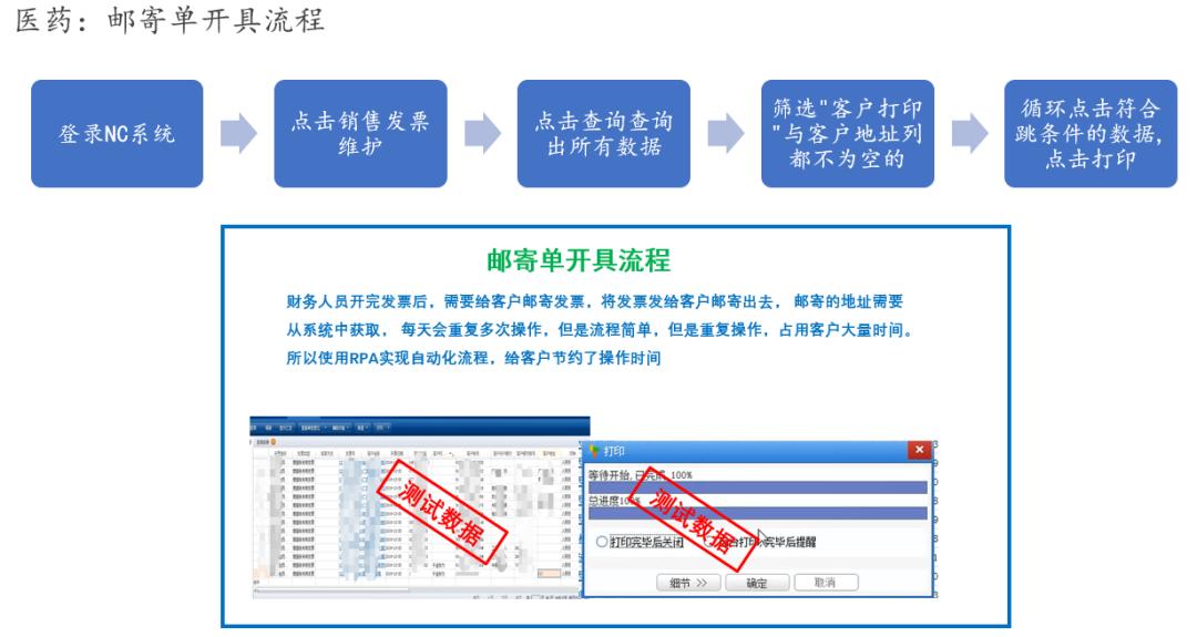 医药行业   艺赛旗财务机器人应用场景集锦系列(九)