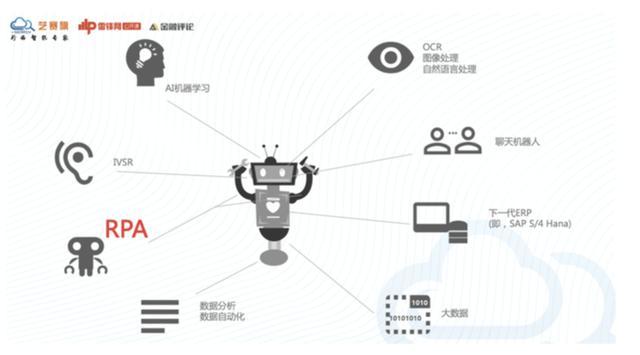 胡立军雷锋网公开课分享一:谈谈 RPA 行业现状态势