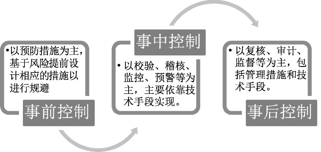 【课题研究(深度)】《财务机器人风险与控制研究》(四)之财务机器人应用风险控制篇(1)