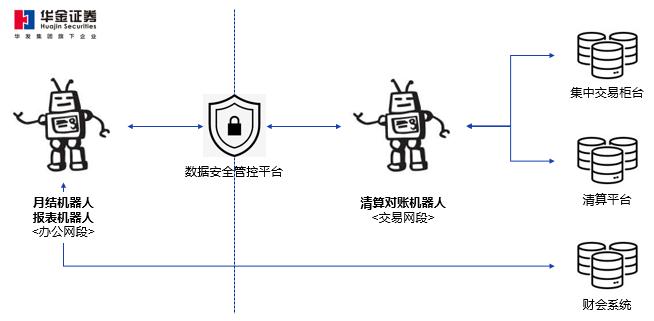 """择高处立,向远而生—— 华金证券 RPA 机器人助力公司""""数智化""""升级"""