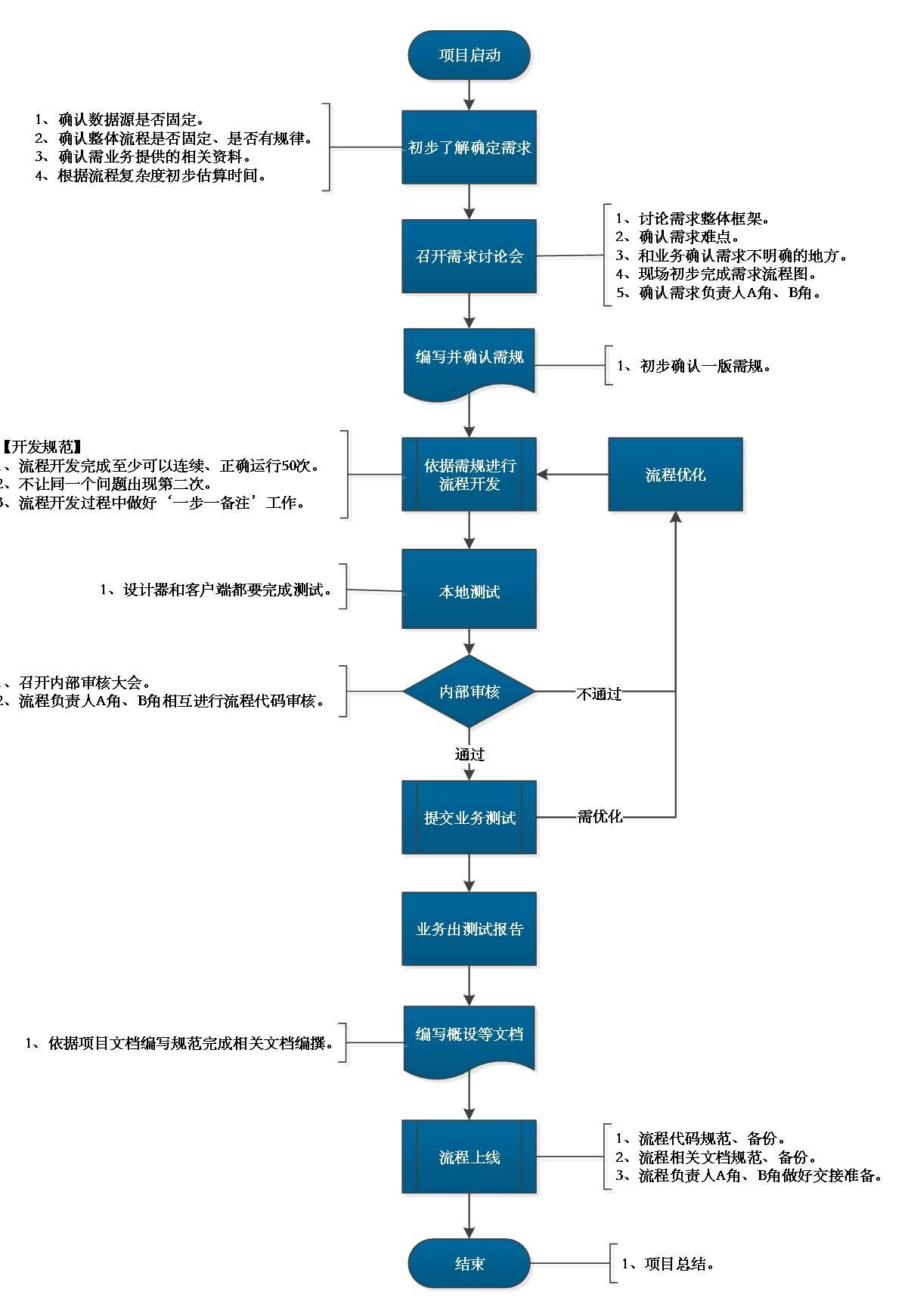 【完整版】某银行 RPA 流程开发规范 V 2.4