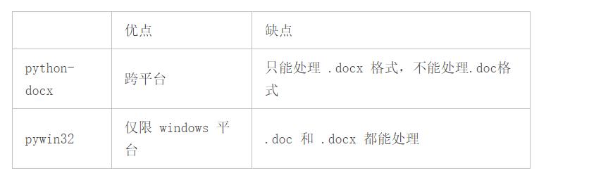"Python:读取 .doc、.docx 两种 Word 文件简述及""Word 未能引发事件""错误"