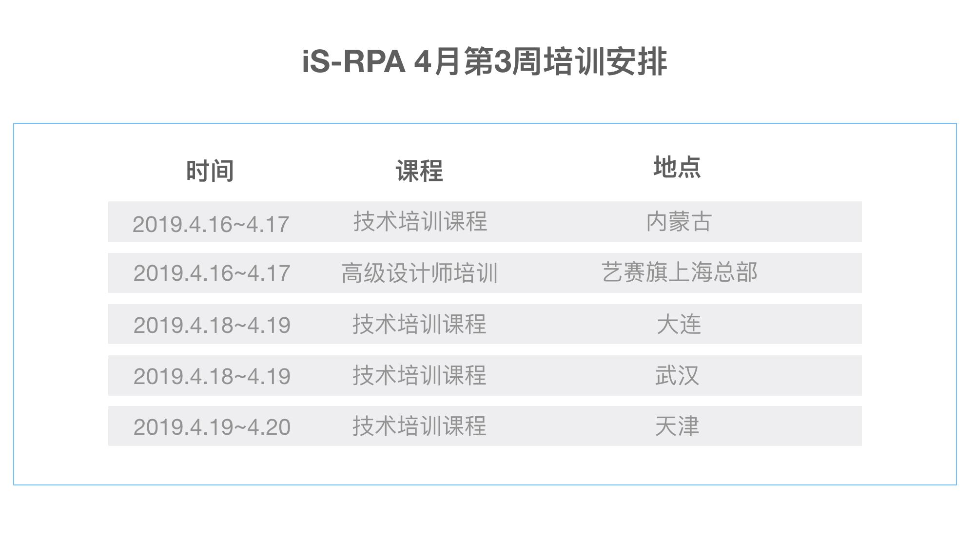 iS-RPA 学院 4 月第 3 周(04/15-04/21)培训安排