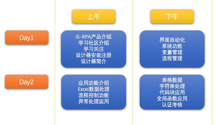 iS-RPA 技术认证培训 - 扬州 20190618 班 - 培训完成