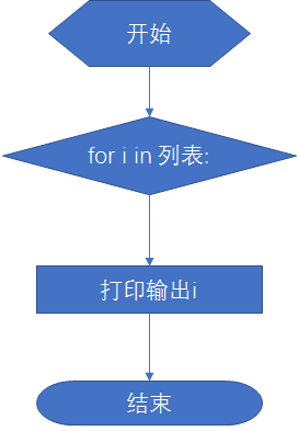 rpa 设计时 while 与 for 循环的区分