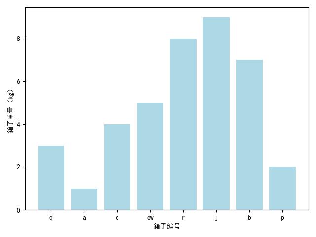 使用 matplotlib 中函数 bar() 绘制柱状图