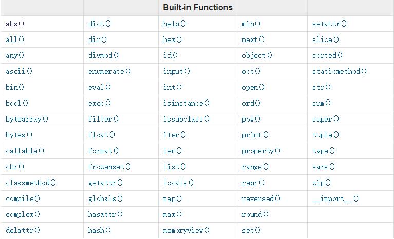 python 函数中的内置函数及用法详解(一)