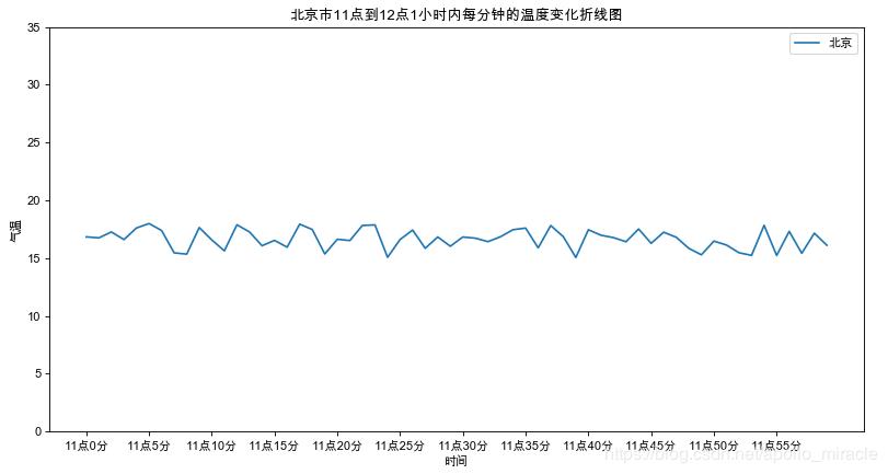 数据可视化 (1) - 折线图