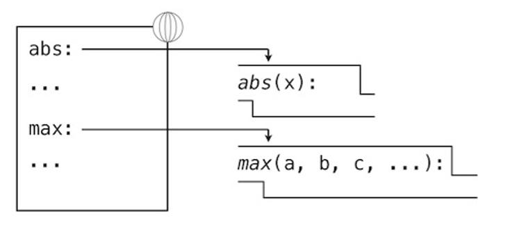 【计算机程序的构造和解释】使用函数构建抽象——2. 定义新的函数