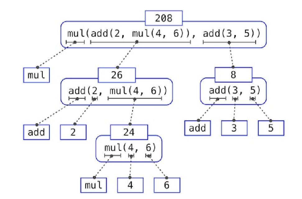 【计算机程序的构造和解释】使用函数构建抽象——1. 编程元素