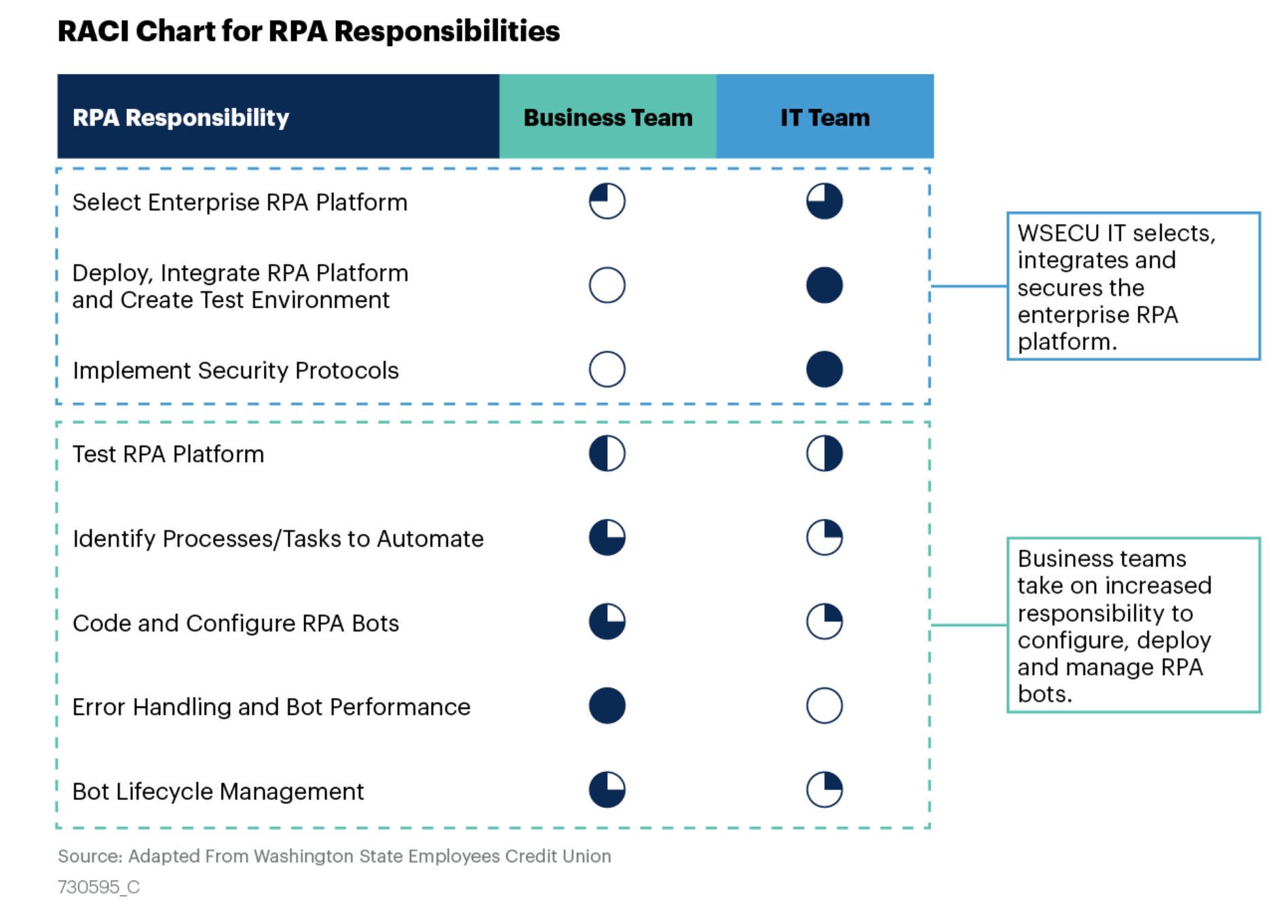 RPA 实施中业务团队和 IT 团队的分工框架参考