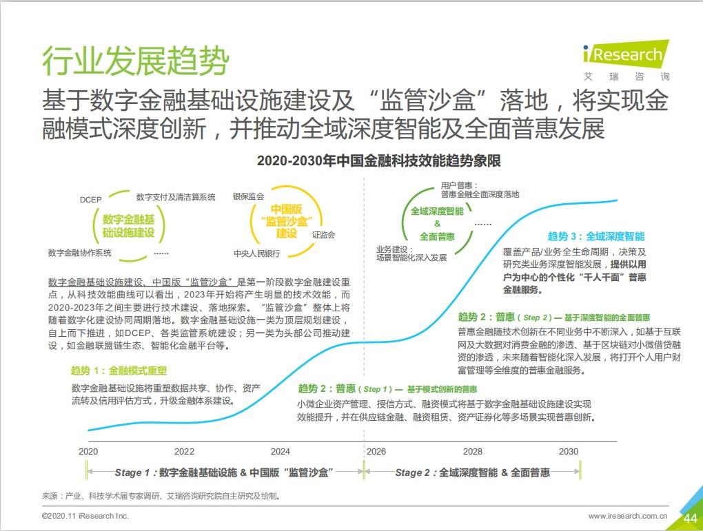 艾瑞《曙光 - 2020 年中国金融科技行业发展研究报告》已经发布(50 强企业榜单,艺赛旗位列其中)