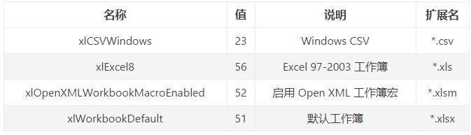 win32com 调用 office 程序处理不同的文件