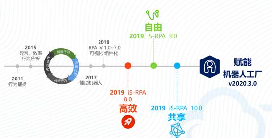 新版本发布会丨为机器人工厂而生——艺赛旗推出第三代 RPA 产品