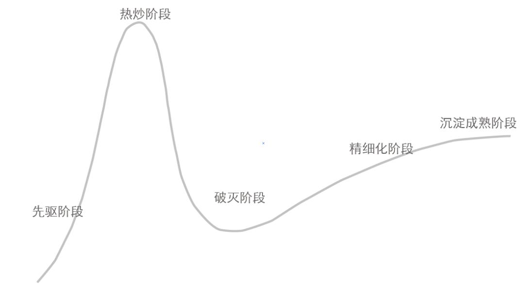 """胡立军:从 Gartner """"Hype Cycle""""看中国 RPA 市场发展走向"""
