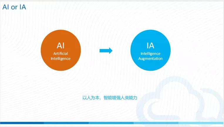 今天 16:00 直播 | 智能增强(IA)+RPA 的技术产业化探索