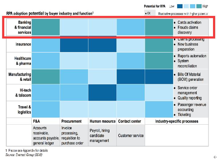 用生态的思路,让 RPA 价值在金融行业更好落地