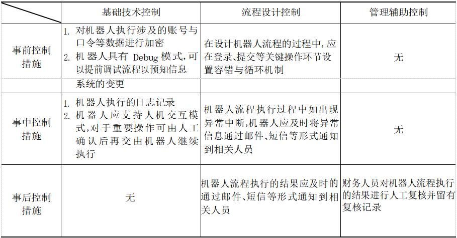 【课题研究(深度)】《财务机器人风险与控制研究》(四)之财务机器人应用风险控制篇(2)