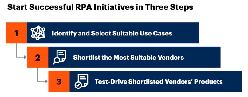 Gartner 报告解读 | 3 个步骤开始您的 RPA 之旅