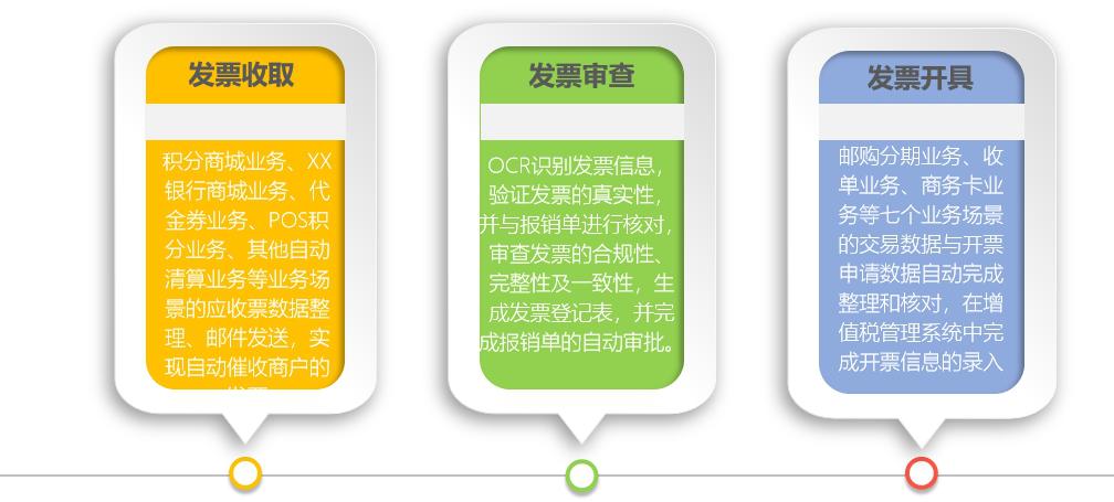 艺赛旗财务机器人应用场景集锦系列(一)